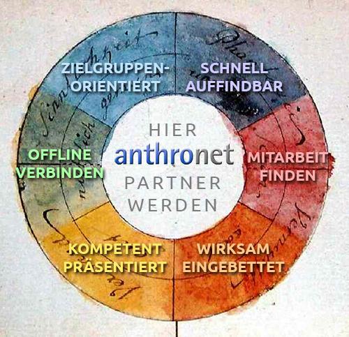 """<a href=""""https://anthronet.de/ihre-vorteile-durch-anthronet/"""">Ihre Vorteile durch anthronet</a>"""